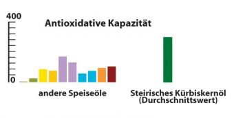 Grafik Antioxidative Kapazität der Öle