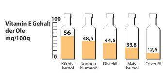 Grafik Vitamin E Gehalt der Öle